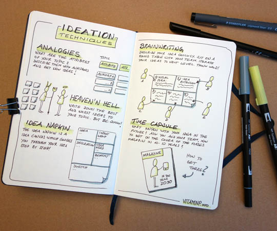 Ideation Techniques und Sketchnotes