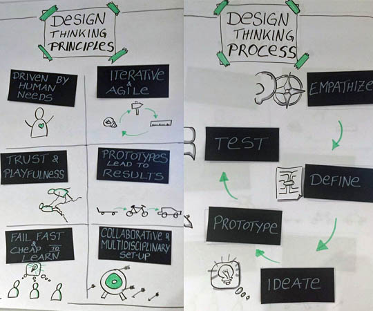 Design-Thinking - Scrum - Workshop - Flipcharts