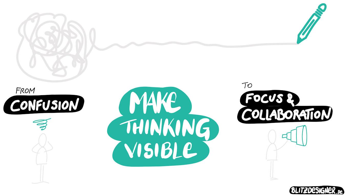 Sketchnote - Visual-Thinking - Blitzdesigner.de